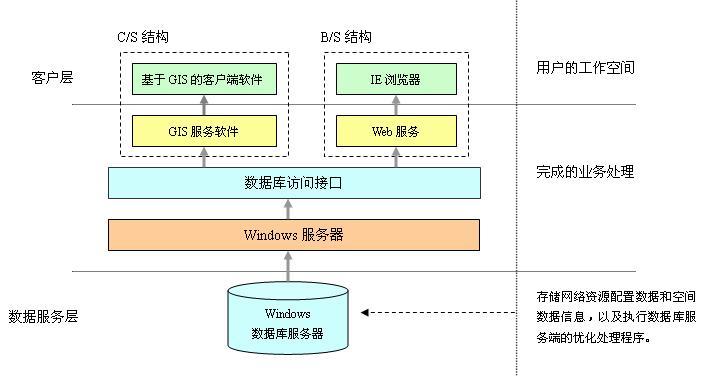 电力通信网资源管理系统结构图