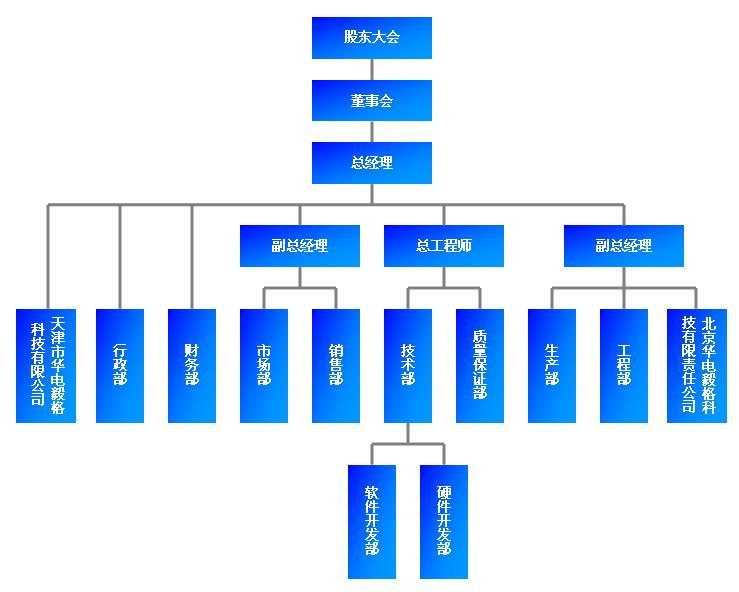 組織結構|北京華電毅格科技有限責任公司|通信監控|網圖片